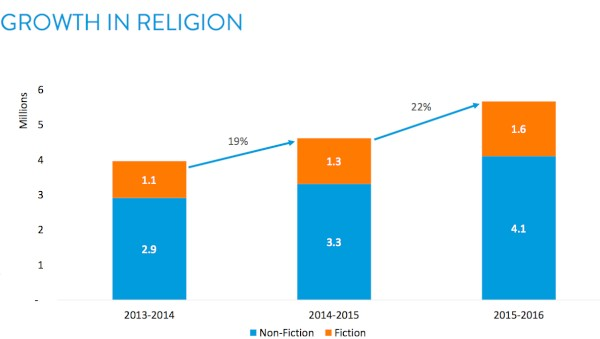 Religion Publishers See Growth in Children's Books