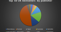 8 Publishing Insights Revealed By Last Year's Top 50 Bestselling UK Books